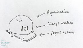 Basic organisation.png